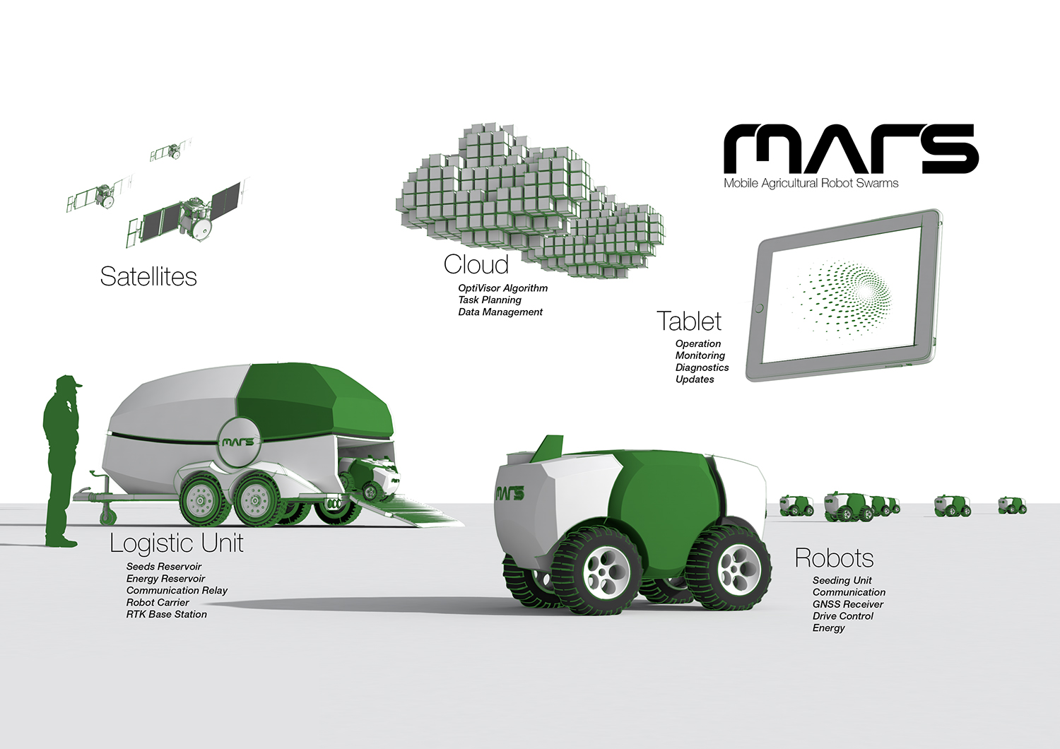 MARS- Mobile agricultural Robot Swarms